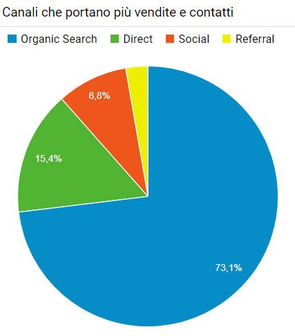 grafico a torta di analytics che mostra quali canali portano più vendite