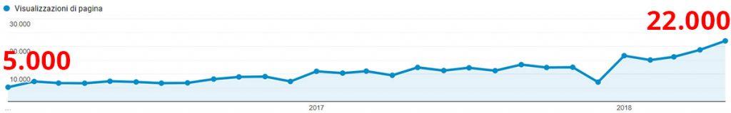 grafico analytics traffico blog ottimizzato seo