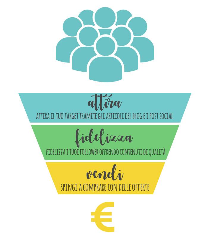 esempio funnel di vendita