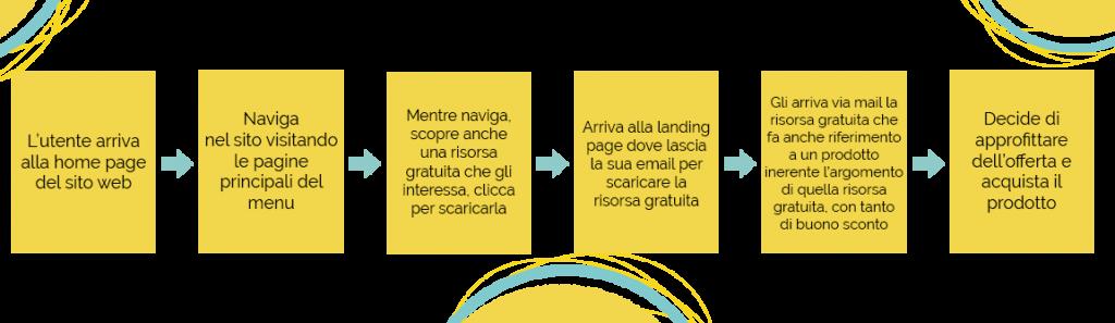 esempio di funnel per sito web